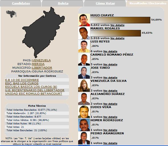 En 2006, Elecciones Presidenciales. Gana la revolución con 4642 votos (54,09%)
