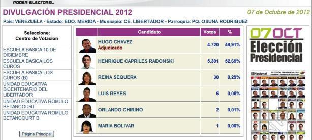 En 2012, Elecciones Presidenciales. Pierde la revolución con 4720 votos (46,91%) contra la oposición 5301 votos (52,69%)