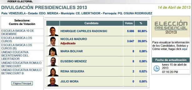 En 2013, Elecciones Presidenciales. Pierde la revolución con 3647 votos (39%) contra la oposición 5686 votos (60,80%)