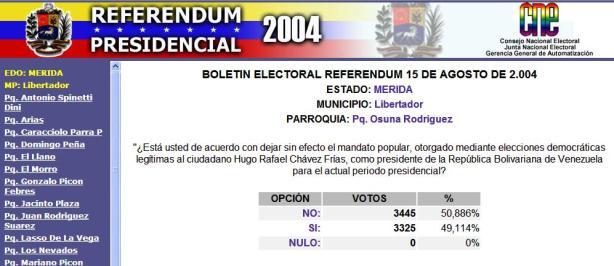 En 2004, Referéndum Consultivo. Gana la revolución con 3445 votos (50,88%)
