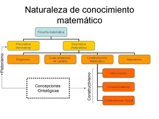 Naturaleza de conocimiento matemático
